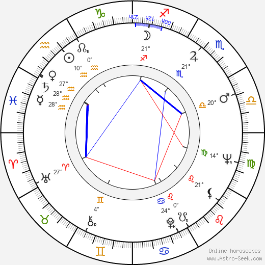 Kenzaburó Óe birth chart, biography, wikipedia 2019, 2020