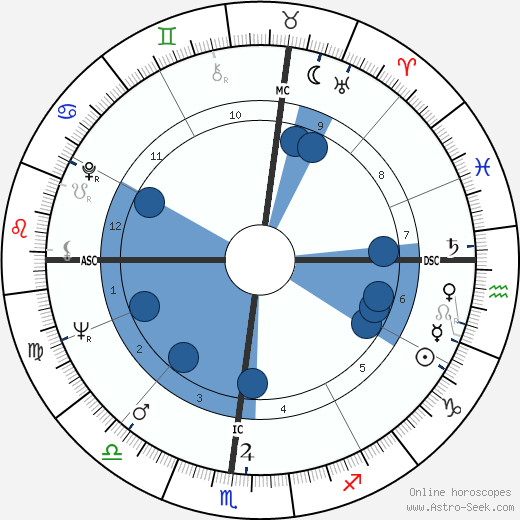 Kreskin wikipedia, horoscope, astrology, instagram