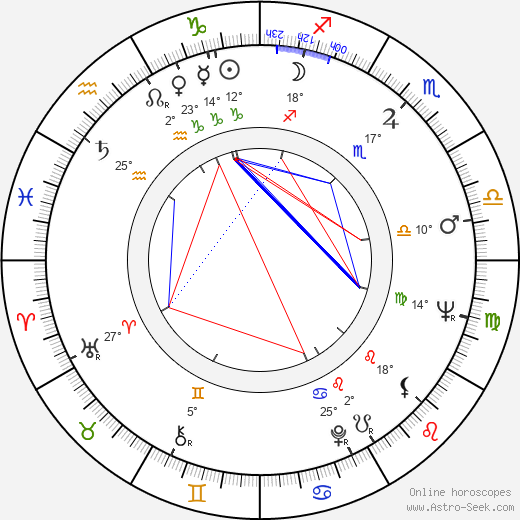 Ladislav Knížátko birth chart, biography, wikipedia 2019, 2020