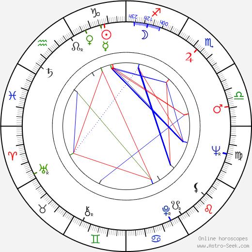 Ladislav Knížátko astro natal birth chart, Ladislav Knížátko horoscope, astrology