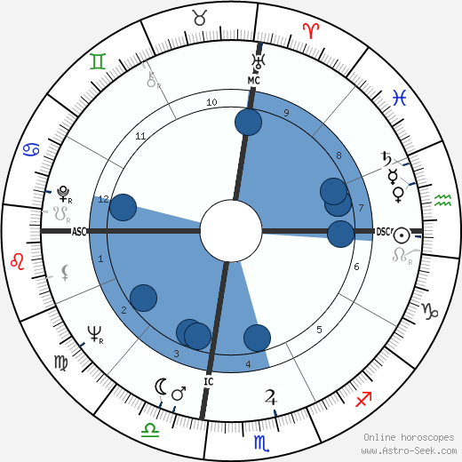 Larry Sherry wikipedia, horoscope, astrology, instagram