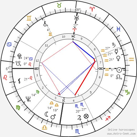 Larry Sherry birth chart, biography, wikipedia 2018, 2019