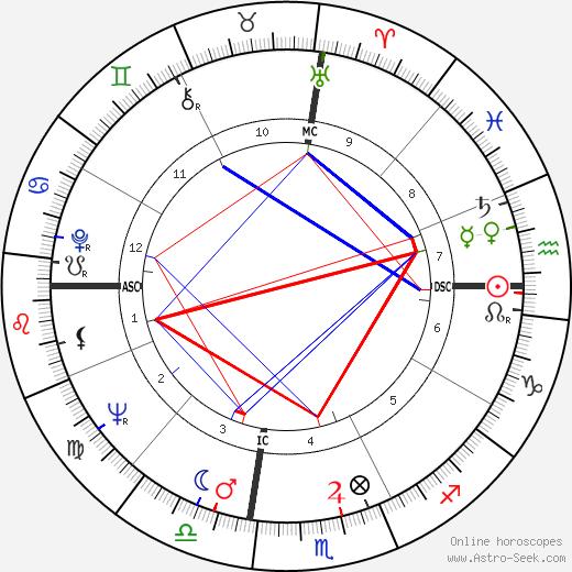 Larry Sherry astro natal birth chart, Larry Sherry horoscope, astrology