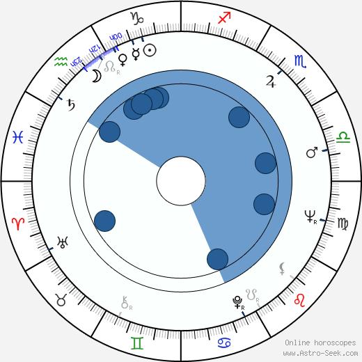 Ljiljana Jankovic wikipedia, horoscope, astrology, instagram