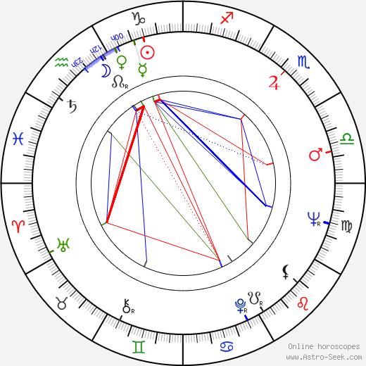 Ljiljana Jankovic birth chart, Ljiljana Jankovic astro natal horoscope, astrology