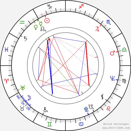 Ľuba Baricová astro natal birth chart, Ľuba Baricová horoscope, astrology