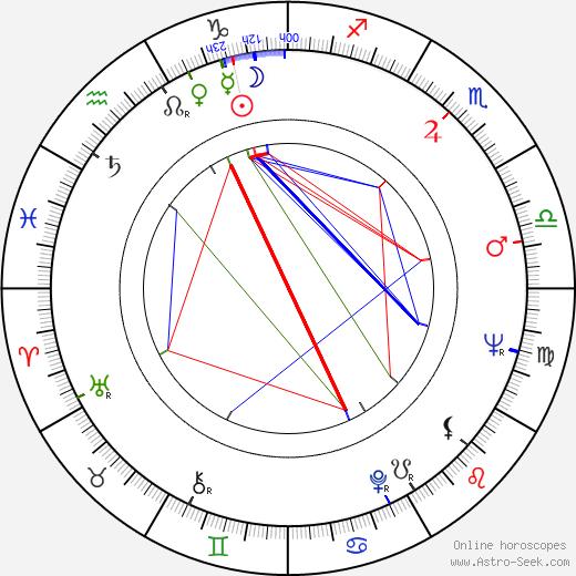 Marla English tema natale, oroscopo, Marla English oroscopi gratuiti, astrologia