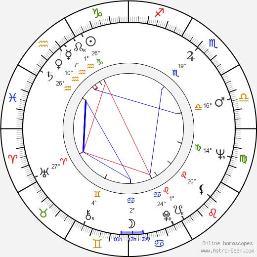Milan Riehs birth chart, biography, wikipedia 2019, 2020