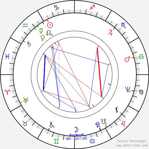 Milan Riehs день рождения гороскоп, Milan Riehs Натальная карта онлайн