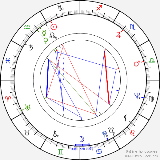 Milan Riehs astro natal birth chart, Milan Riehs horoscope, astrology