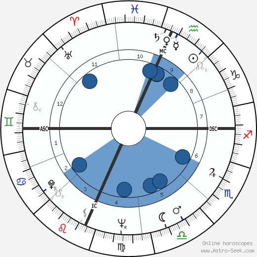Ramalho Eanes wikipedia, horoscope, astrology, instagram