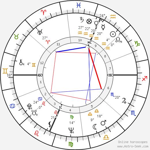 Ramalho Eanes birth chart, biography, wikipedia 2020, 2021