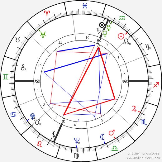 Ramalho Eanes birth chart, Ramalho Eanes astro natal horoscope, astrology