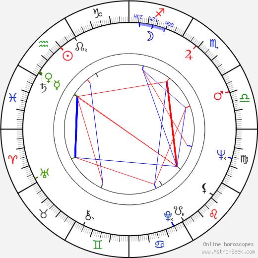 Ричард Бротиган Richard Brautigan день рождения гороскоп, Richard Brautigan Натальная карта онлайн