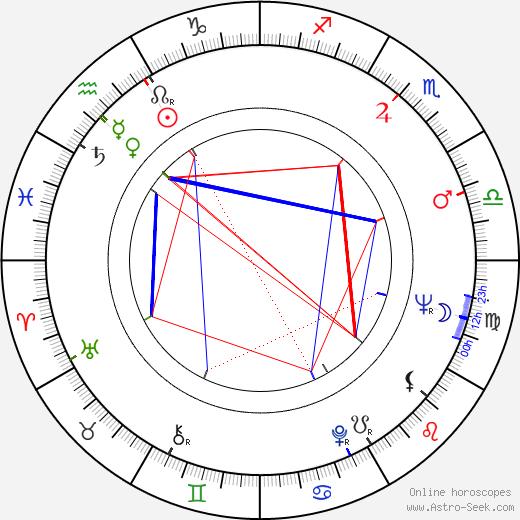 Richard Evans tema natale, oroscopo, Richard Evans oroscopi gratuiti, astrologia