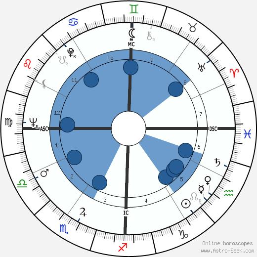 Robert Silverberg wikipedia, horoscope, astrology, instagram