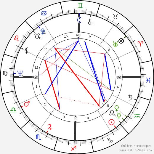 Robert Silverberg tema natale, oroscopo, Robert Silverberg oroscopi gratuiti, astrologia