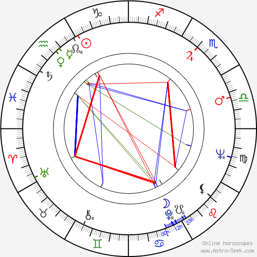 Soumitra Chatterjee astro natal birth chart, Soumitra Chatterjee horoscope, astrology