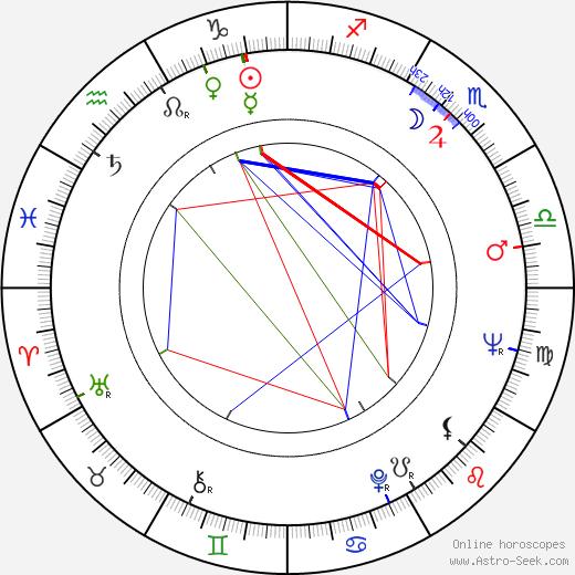 Vlatko Gilic birth chart, Vlatko Gilic astro natal horoscope, astrology