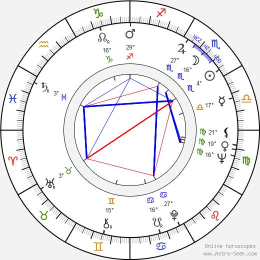 Alan Clarke birth chart, biography, wikipedia 2020, 2021