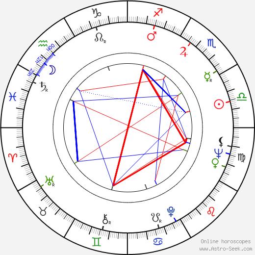 Albert Roux tema natale, oroscopo, Albert Roux oroscopi gratuiti, astrologia