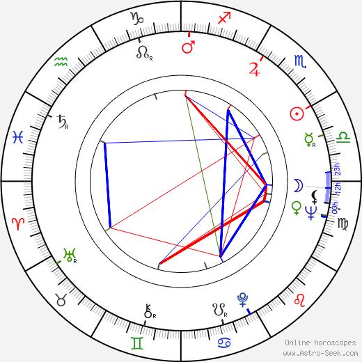 Anaid Iplicjian astro natal birth chart, Anaid Iplicjian horoscope, astrology
