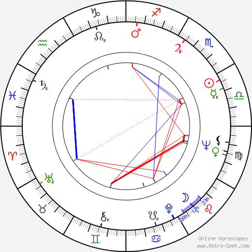 Balázs Szuhay birth chart, Balázs Szuhay astro natal horoscope, astrology
