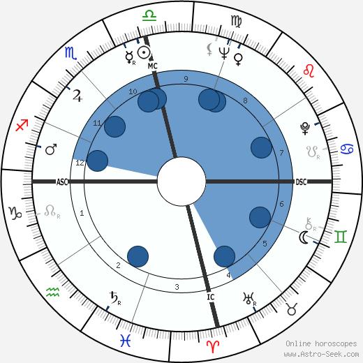 Bobby Morrow wikipedia, horoscope, astrology, instagram