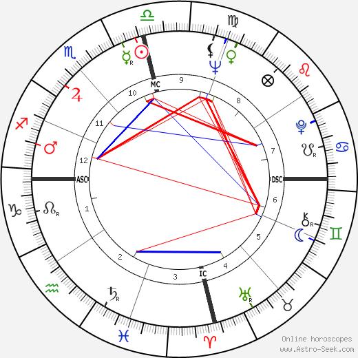 Bobby Morrow tema natale, oroscopo, Bobby Morrow oroscopi gratuiti, astrologia