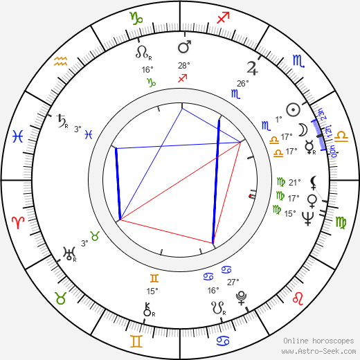 Boris Grigoryev birth chart, biography, wikipedia 2019, 2020