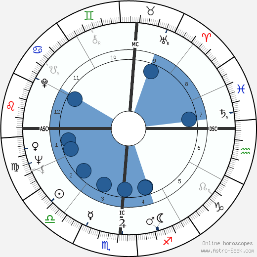 Charles Moss Duke wikipedia, horoscope, astrology, instagram