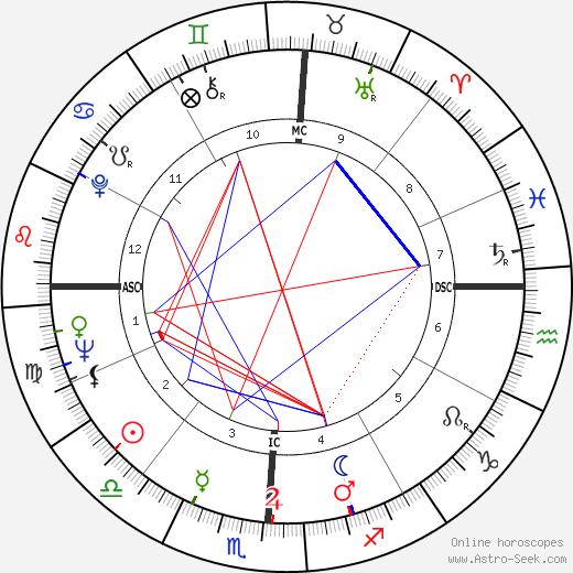 Чарльз Дьюк Charles Moss Duke день рождения гороскоп, Charles Moss Duke Натальная карта онлайн