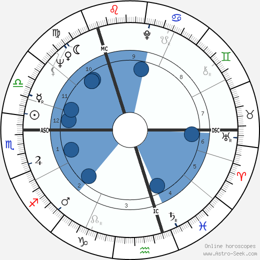 Ewan Hooper wikipedia, horoscope, astrology, instagram