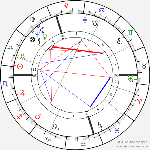 Ewan Hooper birth chart, Ewan Hooper astro natal horoscope, astrology
