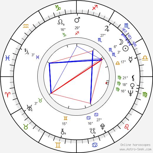 Frank Adonis birth chart, biography, wikipedia 2018, 2019