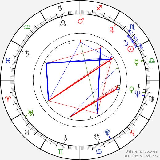 Frank Adonis astro natal birth chart, Frank Adonis horoscope, astrology