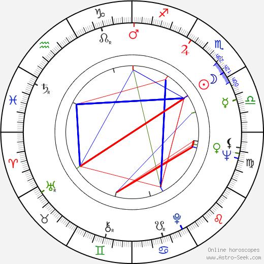 Frank Popoff astro natal birth chart, Frank Popoff horoscope, astrology