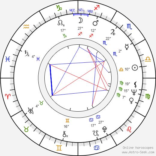 Horst Janson birth chart, biography, wikipedia 2019, 2020