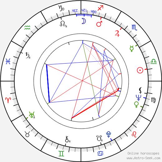 Horst Janson astro natal birth chart, Horst Janson horoscope, astrology