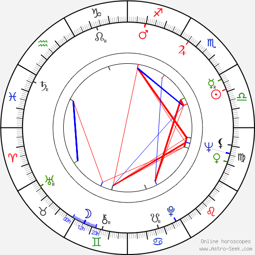 Ivan Mistrík astro natal birth chart, Ivan Mistrík horoscope, astrology