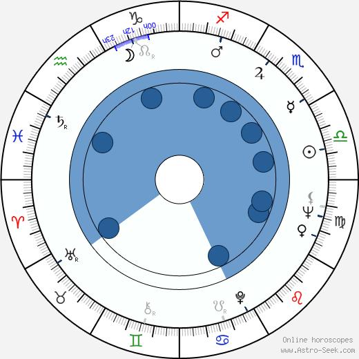 Izumi Ashikawa wikipedia, horoscope, astrology, instagram