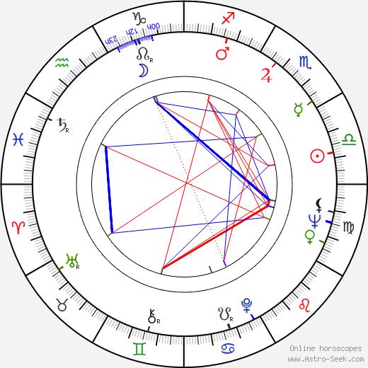 Izumi Ashikawa birth chart, Izumi Ashikawa astro natal horoscope, astrology