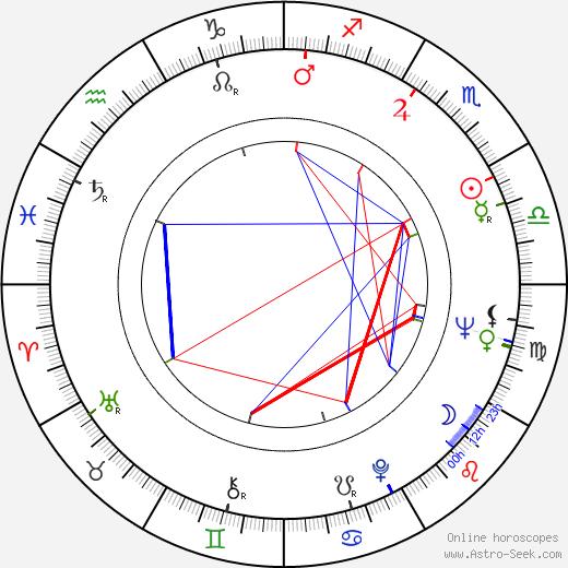 Jadwiga Baranska astro natal birth chart, Jadwiga Baranska horoscope, astrology