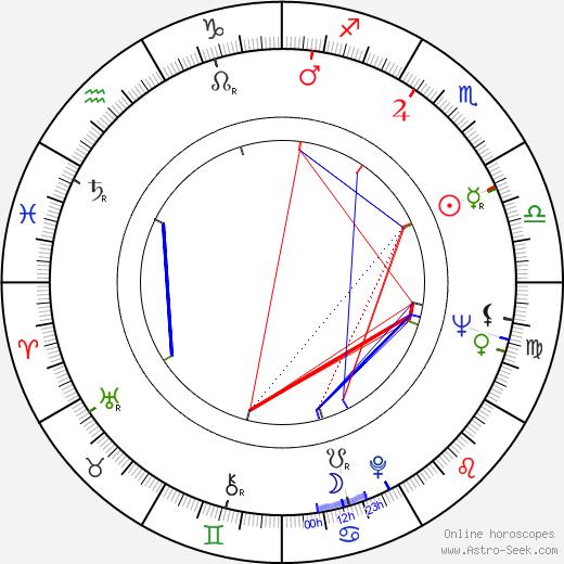Jana Kvapilová-Werichová astro natal birth chart, Jana Kvapilová-Werichová horoscope, astrology
