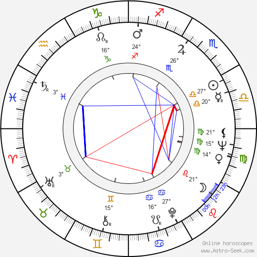 Jaroslaw Kuszewski birth chart, biography, wikipedia 2019, 2020