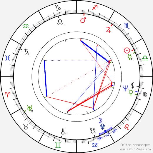 Jef Demedts astro natal birth chart, Jef Demedts horoscope, astrology