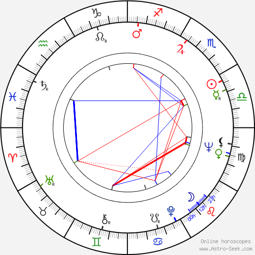Jerry Orbach astro natal birth chart, Jerry Orbach horoscope, astrology