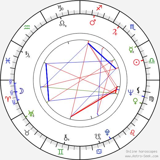 Joel Oliansky astro natal birth chart, Joel Oliansky horoscope, astrology