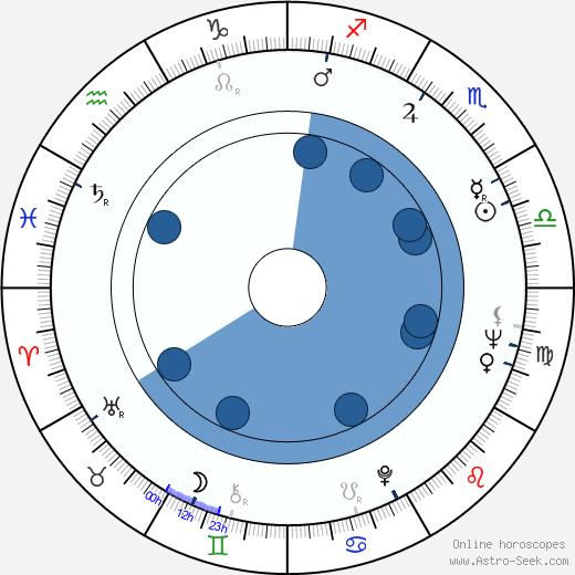 John Mars wikipedia, horoscope, astrology, instagram