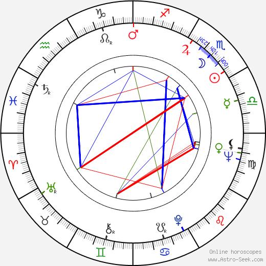 Juhani Kärkinen birth chart, Juhani Kärkinen astro natal horoscope, astrology